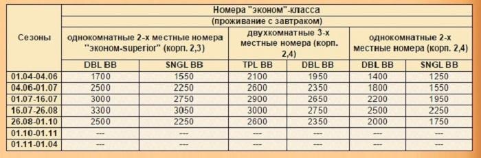Перечень цен на проживание в номерах категории «эконом»