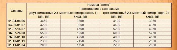 Перечень цен на проживание в номерах категории «люкс»