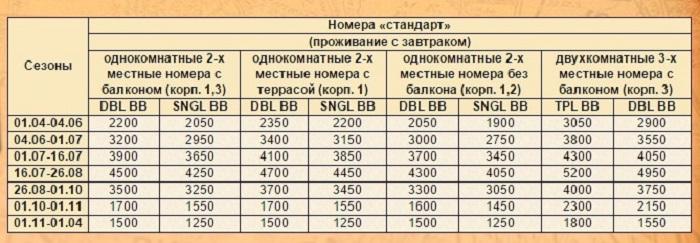Перечень цен на проживание в номерах категории «стандарт»