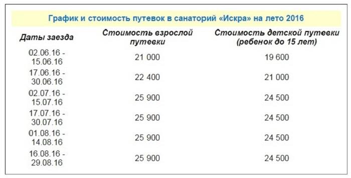Стоимость путевок в санаторий «Искра»